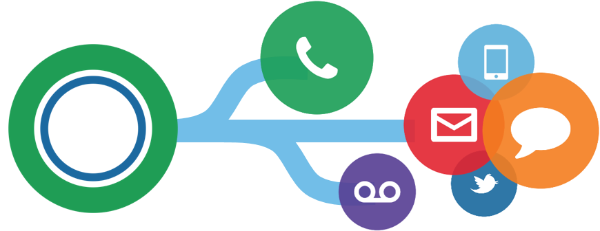 contact-center-chat-email-ticket